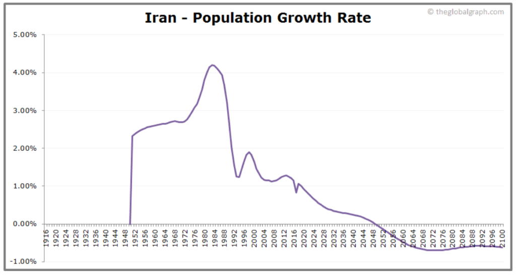 Population growth chart showing Iran's aging population